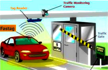 Electronic Toll Collection – Saving Time and Money on Highways